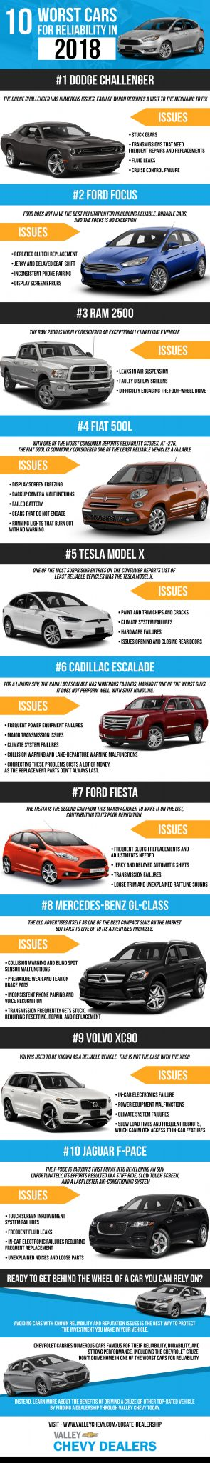 10 Worst Cars for Reliability in 2018 Infographic