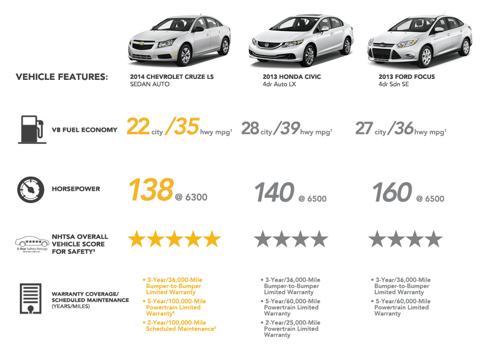 2014 chevrolet cruze vs 2014 ford focus compare reviews for Ford fusion vs honda civic