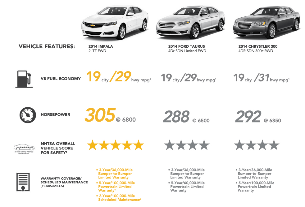 Compare the 2014 Chevy Impala with the Ford Taurus and Chrysler 300