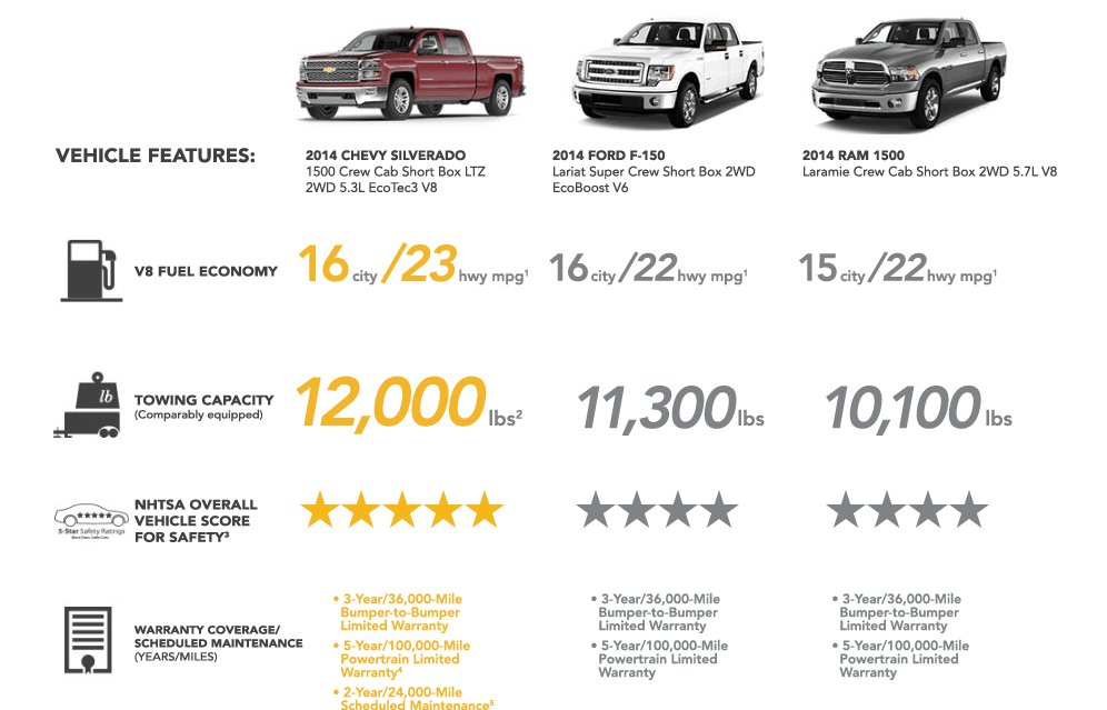 Compare the 2014 Chevy Silverado with the Ford F-150 and Dodge Ram 1500