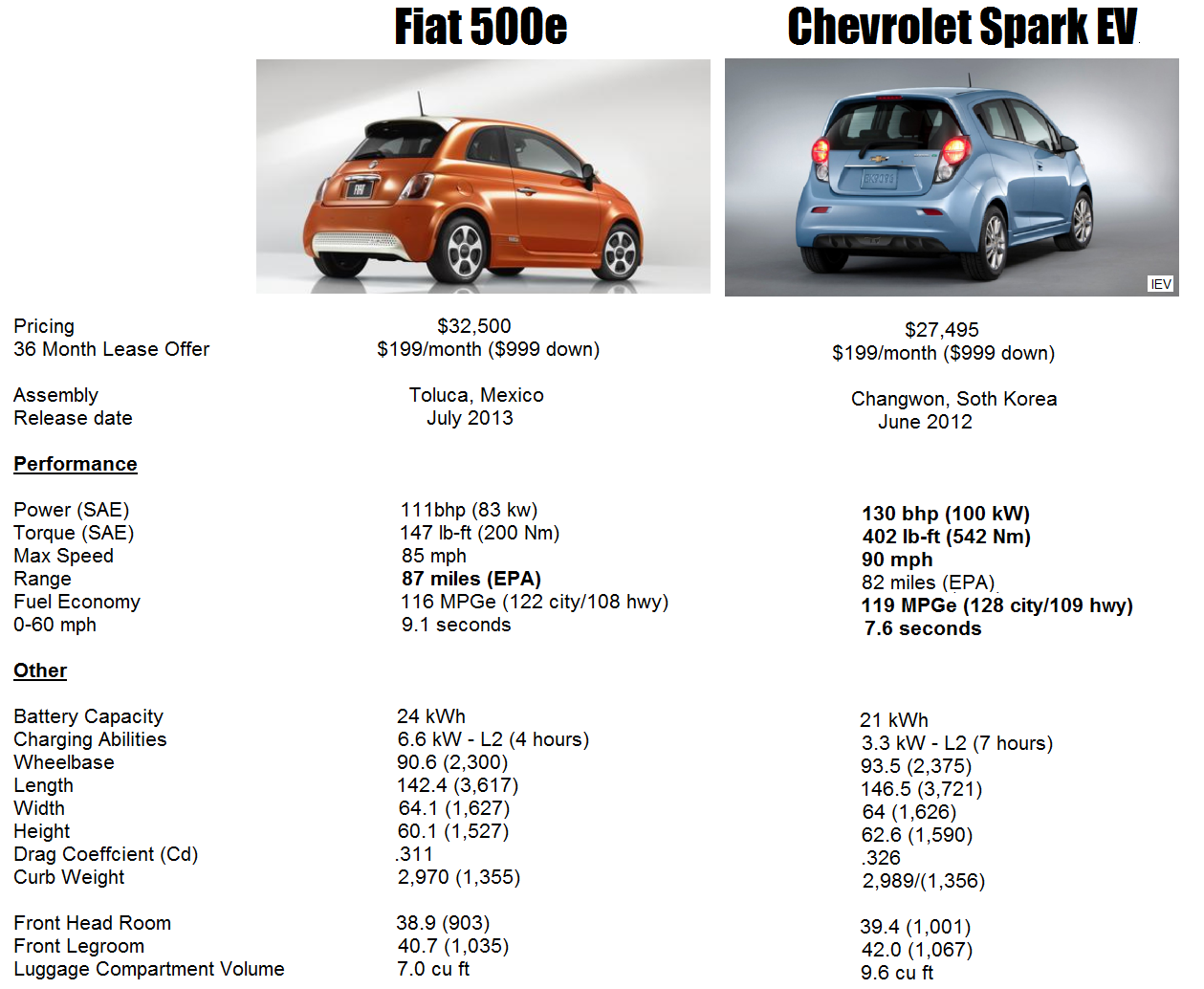 Valley Chevy - Fiat 500e vs Chevrolet Spark EV (Side-by-Side)
