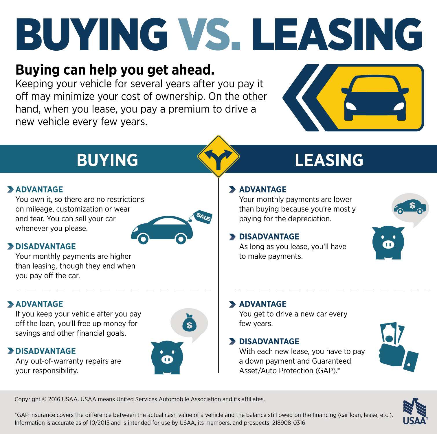 Difference Between Purchase And Lease Car