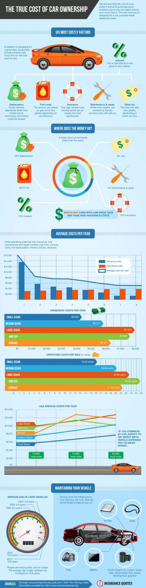 Valley Chevy - True Cost of Car Ownership Infographic