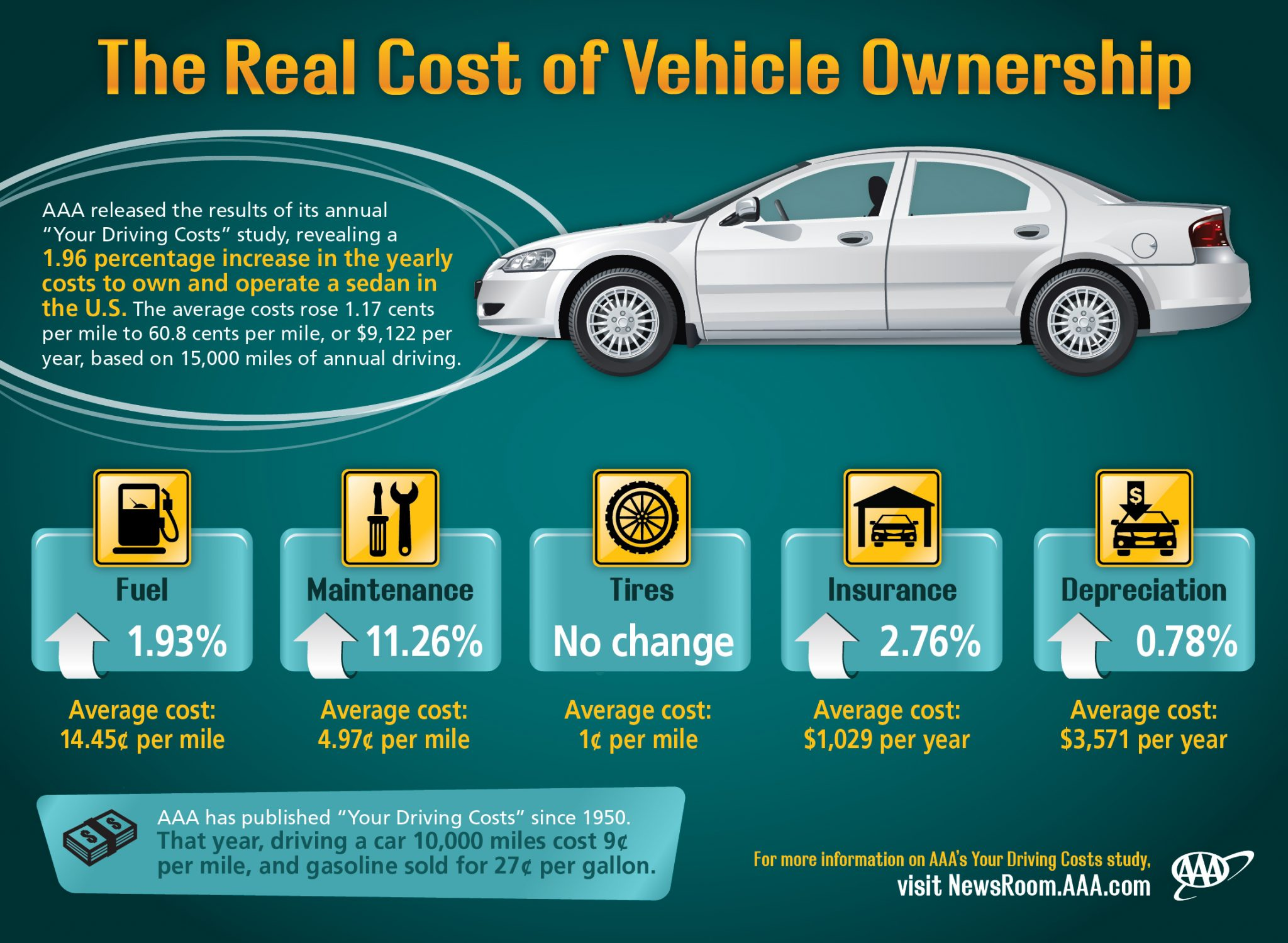 How much does yearly car maintenance cost