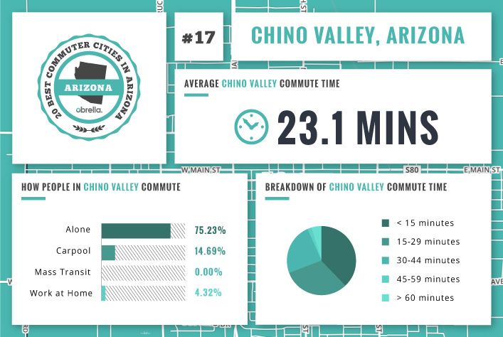 Valley Chevrolet - What is the Best & Worst City in Arizona for Commuting to Work: Chino Valley
