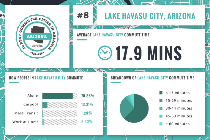 Valley Chevrolet - What is the Best & Worst City in Arizona for Commuting to Work: Lake Havasu City