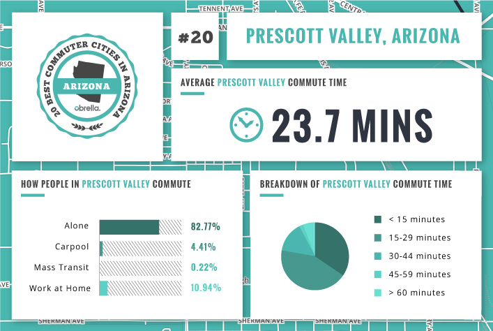 Valley Chevrolet - What is the Best & Worst City in Arizona for Commuting to Work: Prescott Valley