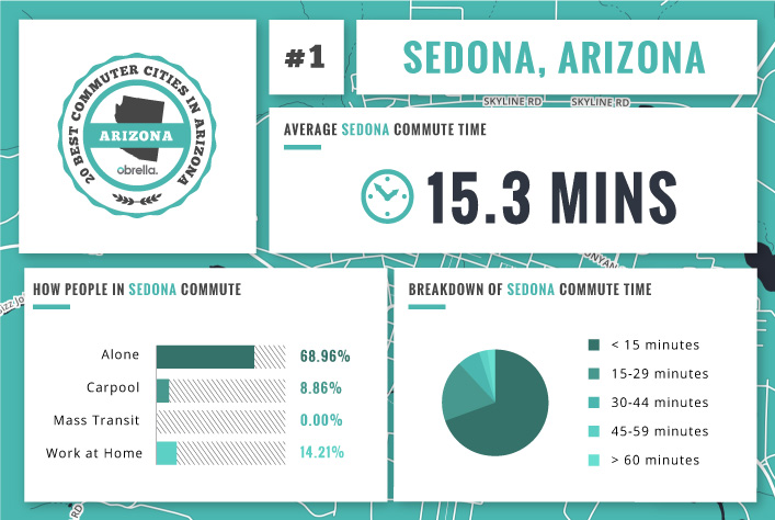 Valley Chevrolet - What is the Best & Worst City in Arizona for Commuting to Work: Sedona