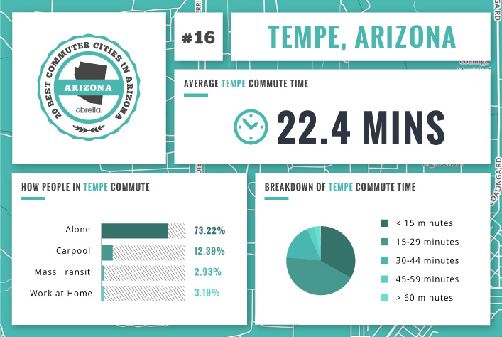 Valley Chevrolet - What is the Best & Worst City in Arizona for Commuting to Work: Tempe