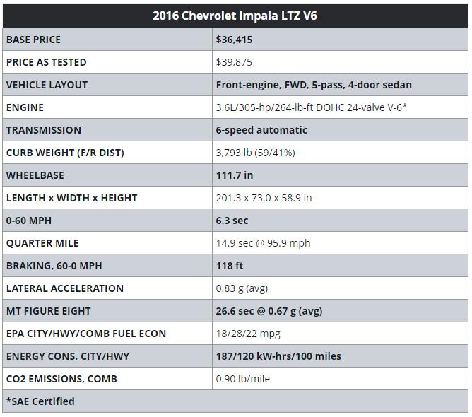 Valley Chevy - 2017 Chevrolet Impala Standard Features LTZ
