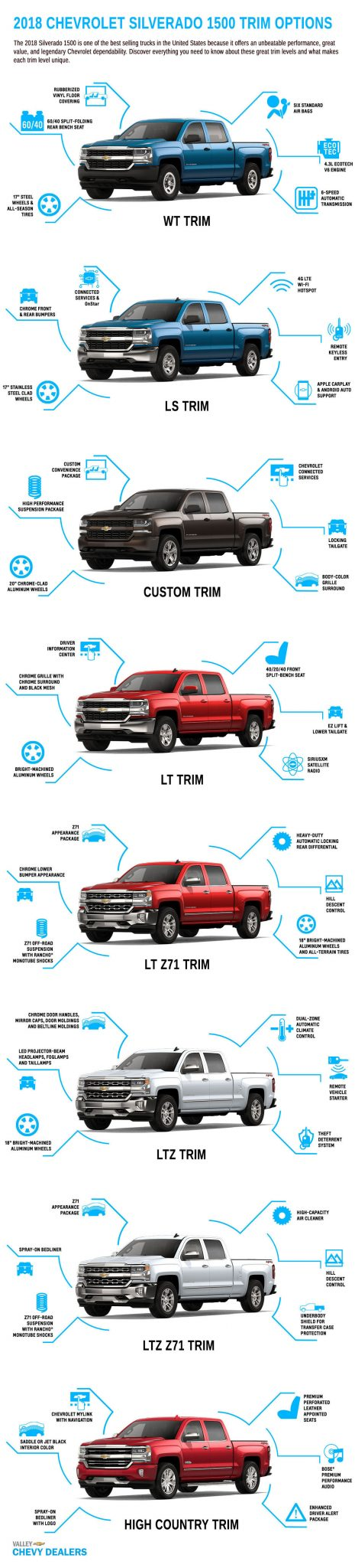 2018 Chevy Silverado 1500 Trims Infographic